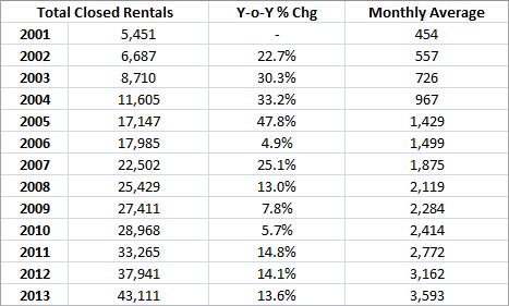 Phoenix 2013 rentals closed through MLS